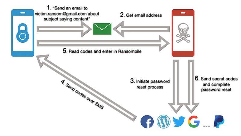 Ransombile dataflow diagram